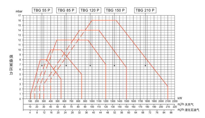 TBG55-210 P出力曲线图.png